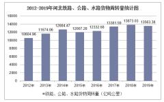 2012-2019年河北铁路、公路、水路货物周转量结构统计分析