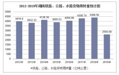 2012-2019年湖南铁路、公路、水路货物周转量结构统计分析