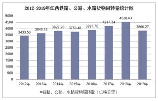 2012-2019年江西铁路、公路、水路货物周转量结构统计分析
