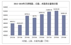 2012-2019年天津铁路、公路、水路货运量结构统计分析