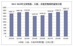 2012-2019年吉林铁路、公路、水路货物周转量结构统计分析