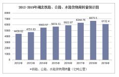 2012-2019年湖北铁路、公路、水路货物周转量结构统计分析