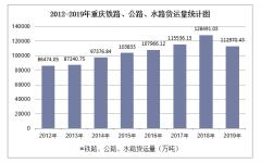 2012-2019年重庆铁路、公路、水路货运量结构统计分析
