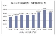 2012-2019年新疆铁路、公路货运量结构统计分析