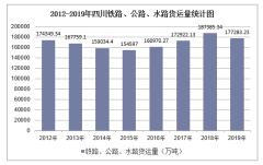 2012-2019年四川铁路、公路、水路货运量结构统计分析