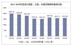2012-2019年黑龙江铁路、公路、水路货物周转量结构统计分析