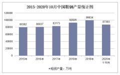 2020年1-10月中国粗钢产量及增速统计
