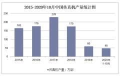 2020年1-10月中国传真机产量及增速统计