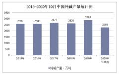 2020年1-10月中国纯碱产量及增速统计