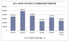 2020年1-10月中国大气污染防治设备产量及增速统计