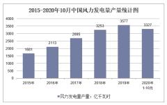 2020年1-10月中国风力发电量产量及增速统计