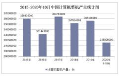 2020年1-10月中国计算机整机产量及增速统计