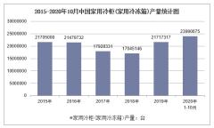 2020年1-10月中国家用冷柜(家用冷冻箱)产量及增速统计
