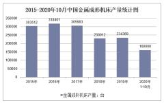 2020年1-10月中国金属成形机床产量及增速统计