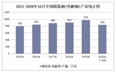 2020年1-10月中国精炼铜(电解铜)产量及增速统计