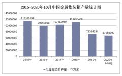 2020年1-10月中国金属集装箱产量及增速统计