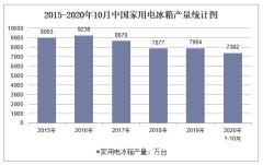 2020年1-10月中国家用电冰箱产量及增速统计