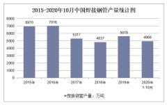 2020年1-10月中国焊接钢管产量及增速统计
