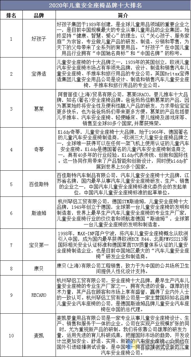 2020年中国儿童安全座椅行业现状分析,高/