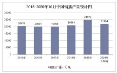 2020年1-10月中国钢筋产量及增速统计