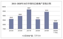 2020年1-10月中国夹层玻璃产量及增速统计