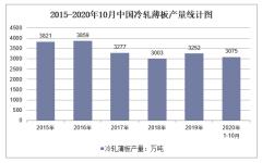 2020年1-10月中国冷轧薄板产量及增速统计