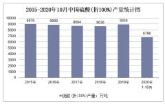 2020年1-10月中国硫酸(折100%)产量及增速统计