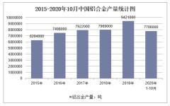 2020年1-10月中国铝合金产量及增速统计