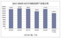 2020年1-10月中国软饮料产量及增速统计