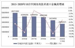 2020年1-10月中国光电技术进口金额统计分析