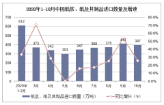 2020年1-10月中国纸浆、纸及其制品进口数量及进口金额统计