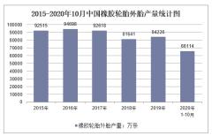 2020年1-10月中国橡胶轮胎外胎产量及增速统计