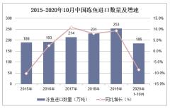 2020年1-10月中国冻鱼进口数量、进口金额及进口均价统计