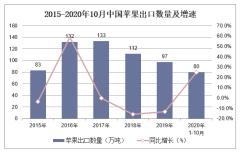 2020年1-10月中国苹果出口数量、出口金额及出口均价统计