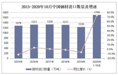 2020年1-10月中国钢材进口数量、进口金额及进口均价统计