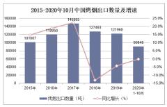 2020年1-10月中国烤烟出口数量、出口金额及出口均价统计