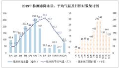2019年湖南省各城市平均气温、降水量及日照时数统计