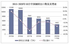 2020年1-10月中国钢材出口数量、出口金额及出口均价统计
