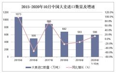 2020年1-10月中国大麦进口数量、进口金额及进口均价统计