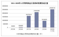 2020年1-11月郑州商品交易所硅铁期货成交量及成交金额统计