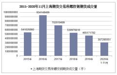 2020年1-11月上海期货交易所螺纹钢期货成交量及成交金额统计