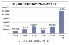 2020年1-11月大连商品交易所鸡蛋期货成交量及成交金额统计