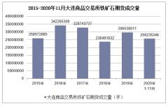 2020年1-11月大连商品交易所铁矿石期货成交量及成交金额统计
