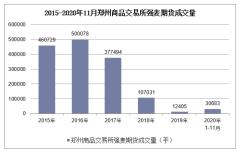 2020年1-11月郑州商品交易所强麦期货成交量及成交金额统计