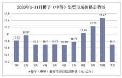 2020年1-11月橙子(中等)集贸市场价格走势及增速分析