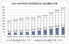 2010-2019年四川个体和私营企业工商注册登记户数、就业人员数统计及结构分析