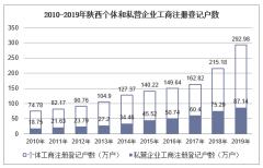2010-2019年陕西个体和私营企业工商注册登记户数、就业人员数统计及结构分析