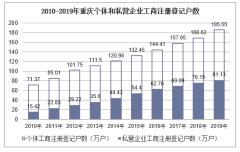 2010-2019年重庆个体和私营企业工商注册登记户数、就业人员数统计及结构分析