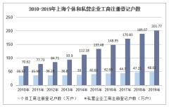 2010-2019年上海个体和私营企业工商注册登记户数、就业人员数统计及结构分析
