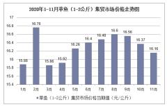 2020年1-11月草鱼(1-2公斤)集贸市场价格走势及增速分析